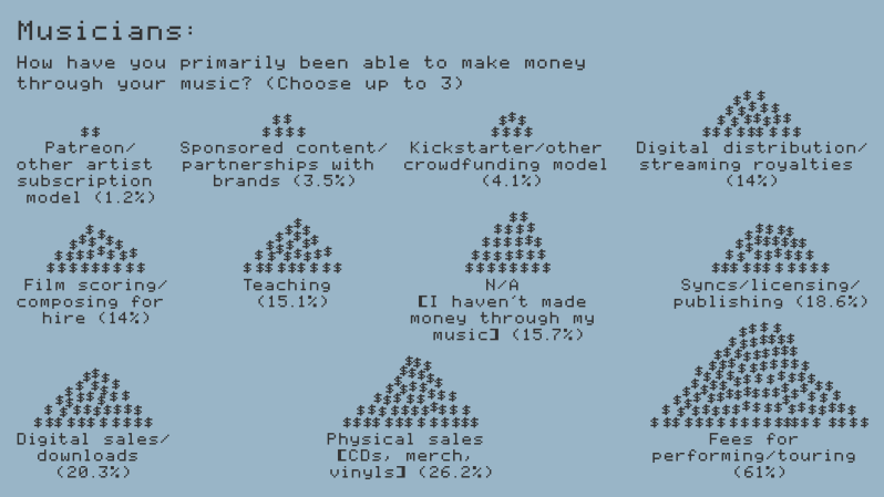 Music Industry Report Income Graphic.png